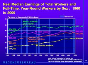 women's pay 1960 to 2009